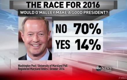 Martin-OMalley-governor-Maryland-poll-Hillary-Clinton-e1427736291389