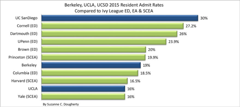 What are my odds of transferring to berkeley, ucla, or usc for their undergrad business programs?