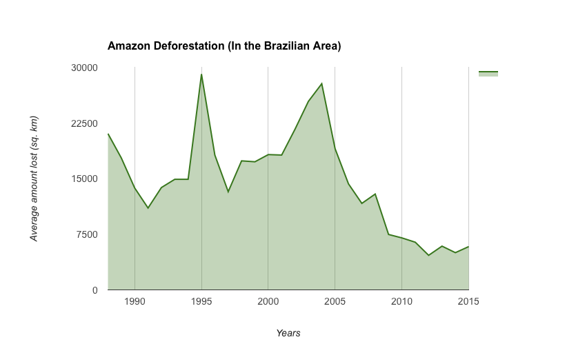 Deforestation of Amazon over the past 30 years