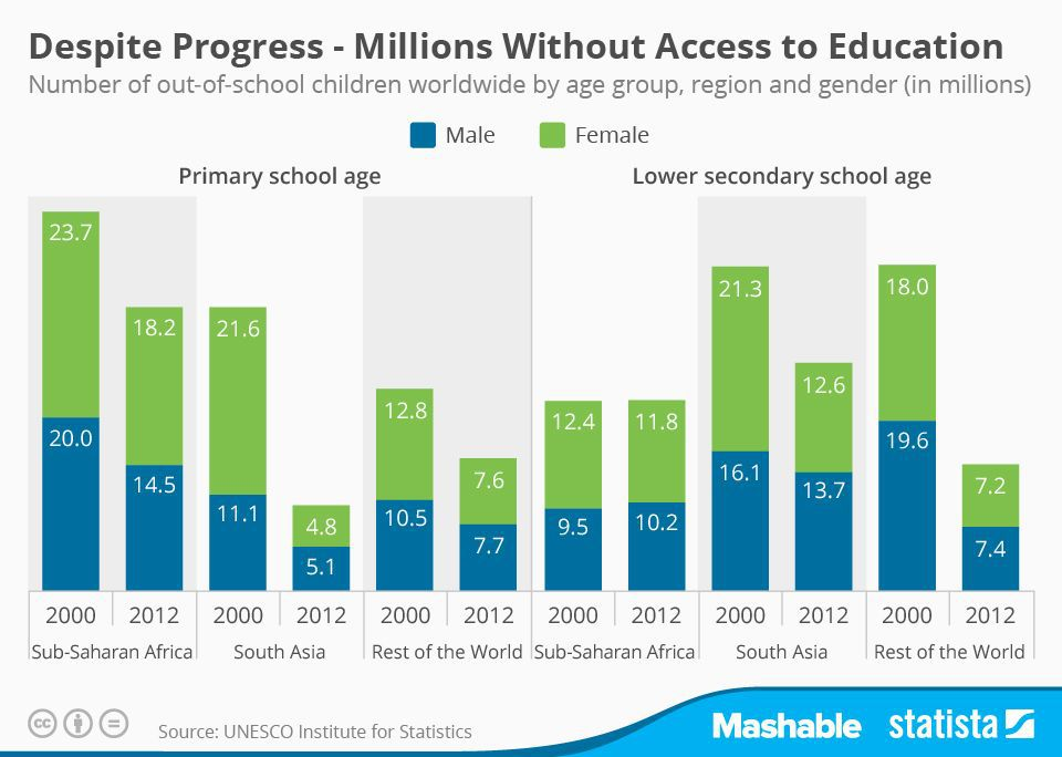chart-for-education-2