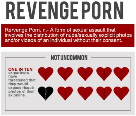 revenge porn reputation management1 Revenge Porn: 21st century love