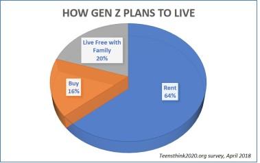 how gen z plans to live Op Ed: Keeping Gen Z in California