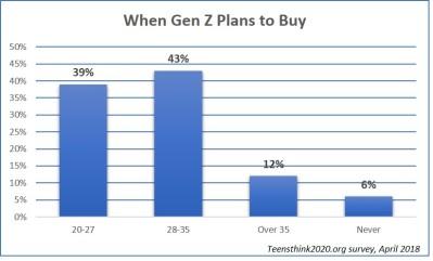 when gen z plans to buy Op Ed: Keeping Gen Z in California