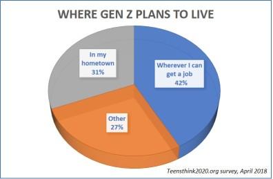 where gen z plans to live Op Ed: Keeping Gen Z in California