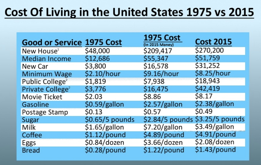 cost of living chart Opinion: The American Dream is no longer achievable