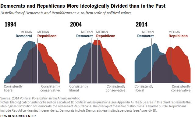 pp 2014 06 12 polarization 0 01 Opinion: The American Dream is no longer achievable