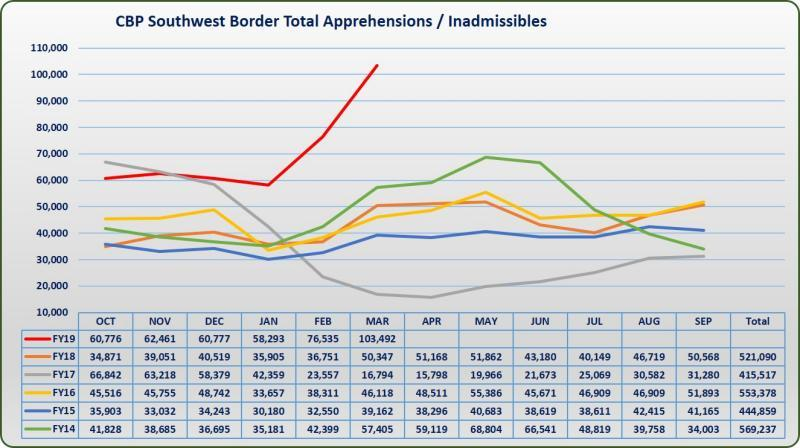 fy19td mar swb migration graphic  Opinion: Dear Democrats, Illegal Immigration is not a manufactured crisis